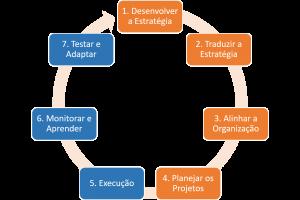 ciclo estratégico kaplan e norton